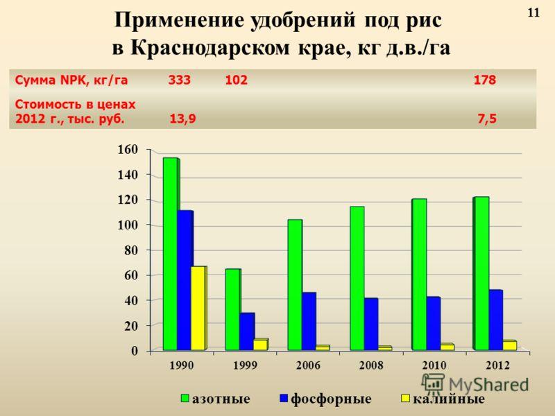 Применение удобрений под рис в Краснодарском крае, кг д.в./га Сумма NPK, кг/га 333 102 178 Стоимость в ценах 2012 г., тыс. руб. 13,9 7,5 11