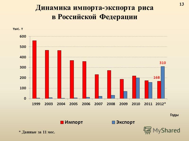Динамика импорта-экспорта риса в Российской Федерации * Данные за 11 мес. 13