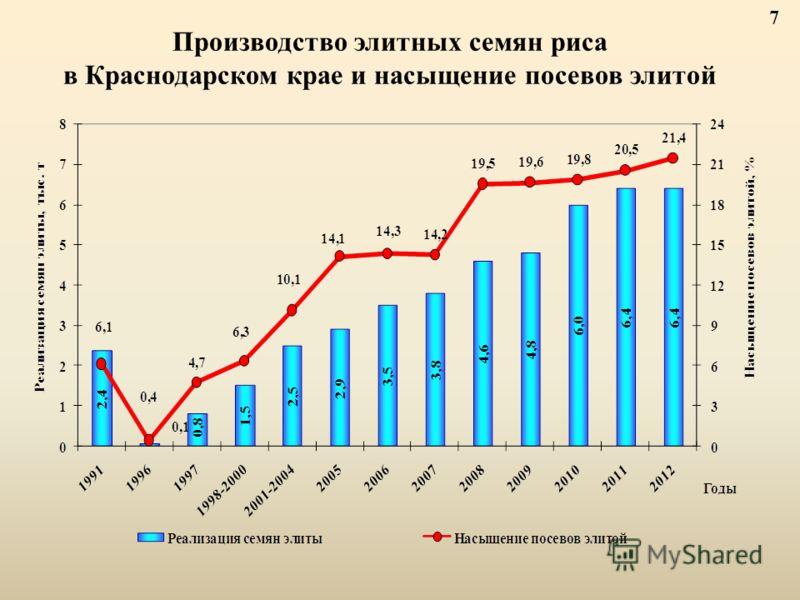 Производство элитных семян риса в Краснодарском крае и насыщение посевов элитой 7