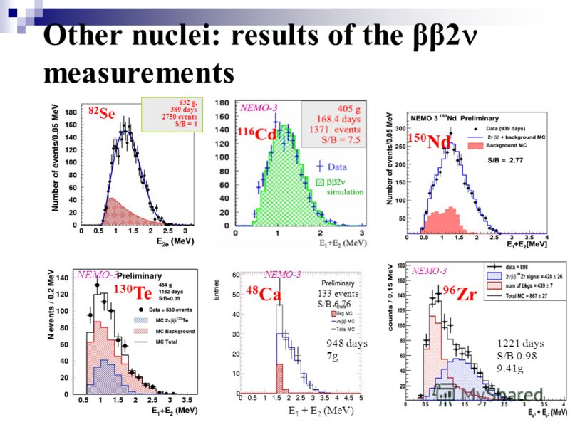 Other nuclei: results of the ββ2 measurements 932 g, 389 days 2750 events S/B = 4 82 Se 150 Nd 130 Te NEMO-3 E 1 + E 2 (MeV) 133 events S/B 6.76 948 days 7g NEMO-3 48 Ca 96 Zr NEMO-3 1221 days S/B 0.98 9.41g