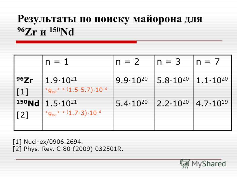 Результаты по поиску майорона для 96 Zr и 150 Nd n = 1n = 2n = 3n = 7 96 Zr [1] 1.9·10 21 < ( 1.5-5.7)·10 -4 9.9·10 20 5.8·10 20 1.1·10 20 150 Nd [2] 1.5·10 21 < ( 1.7-3)·10 -4 5.4·10 20 2.2·10 20 4.7·10 19 [1] Nucl-ex/0906.2694. [2] Phys. Rev. C 80