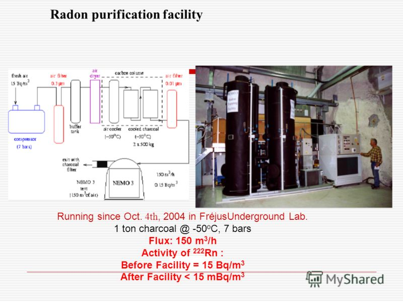 Radon purification facility Running since Oct. 4th, 2004 in FréjusUnderground Lab. 1 ton charcoal @ -50 o C, 7 bars Flux: 150 m 3 /h Activity of 222 Rn : Before Facility = 15 Bq/m 3 After Facility < 15 mBq/m 3