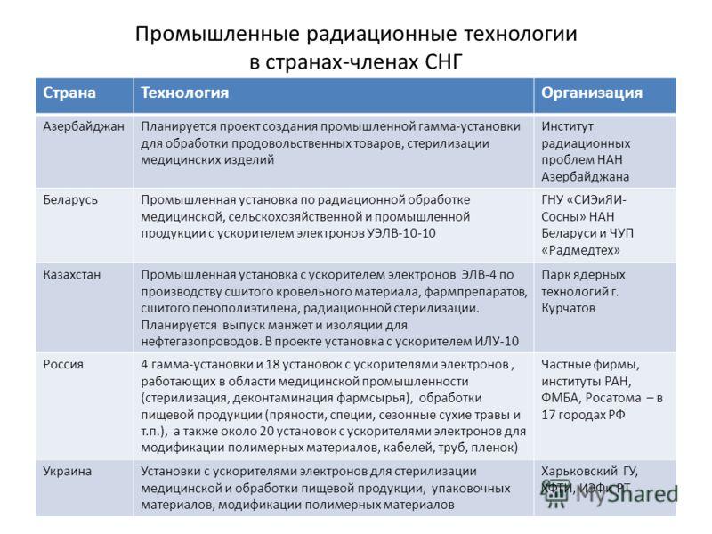 Промышленные радиационные технологии в странах-членах СНГ СтранаТехнологияОрганизация АзербайджанПланируется проект создания промышленной гамма-установки для обработки продовольственных товаров, стерилизации медицинских изделий Институт радиационных