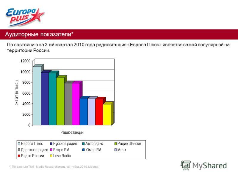 Аудиторные показатели* По состоянию на 3-ий квартал 2010 года радиостанция «Европа Плюс» является самой популярной на территории России. *) По данным TNS Media Research июль-сентябрь 2010. Москва.