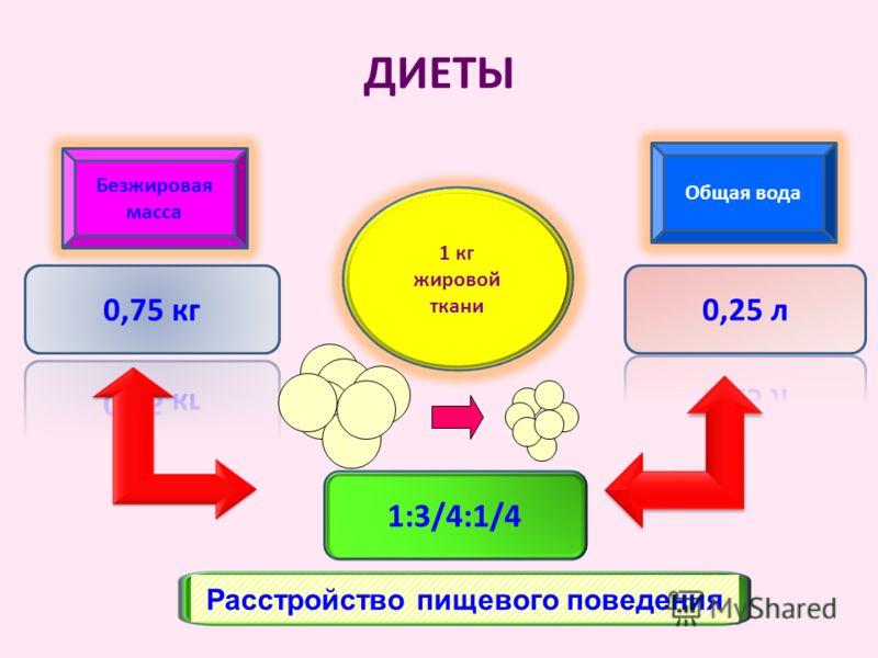 ДИЕТЫ 1:3/4:1/4 Безжировая масса Общая вода 1 кг жировой ткани Расстройство пищевого поведения