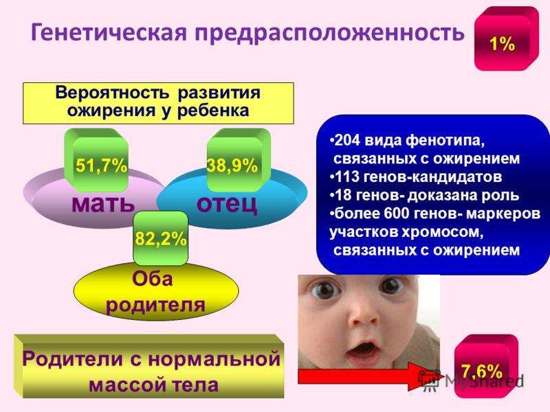 Генетическая предрасположенность матьотец Оба родителя 51,7%38,9% 82,2% 7,6% Родители с нормальной массой тела Вероятность развития ожирения у ребенка 204 вида фенотипа, связанных с ожирением 113 генов-кандидатов 18 генов- доказана роль более 600 ген