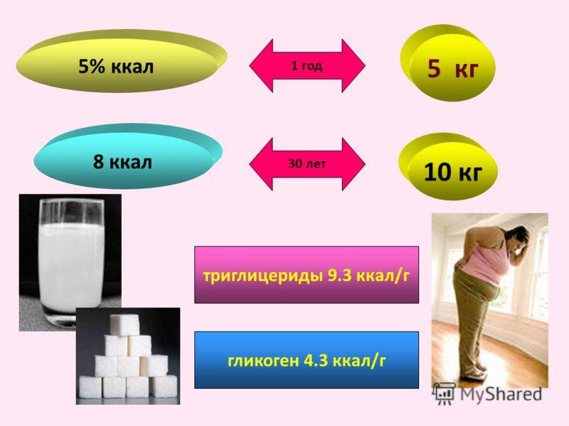 5% ккал 5 кг 1 год 8 ккал 30 лет 10 кг триглицериды 9.3 ккал/г гликоген 4.3 ккал/г