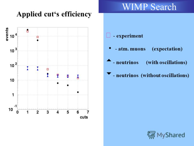 Applied cuts efficiency - experiment - atm. muons (expectation) - neutrinos (with oscillations) - neutrinos (without oscillations) WIMP Search