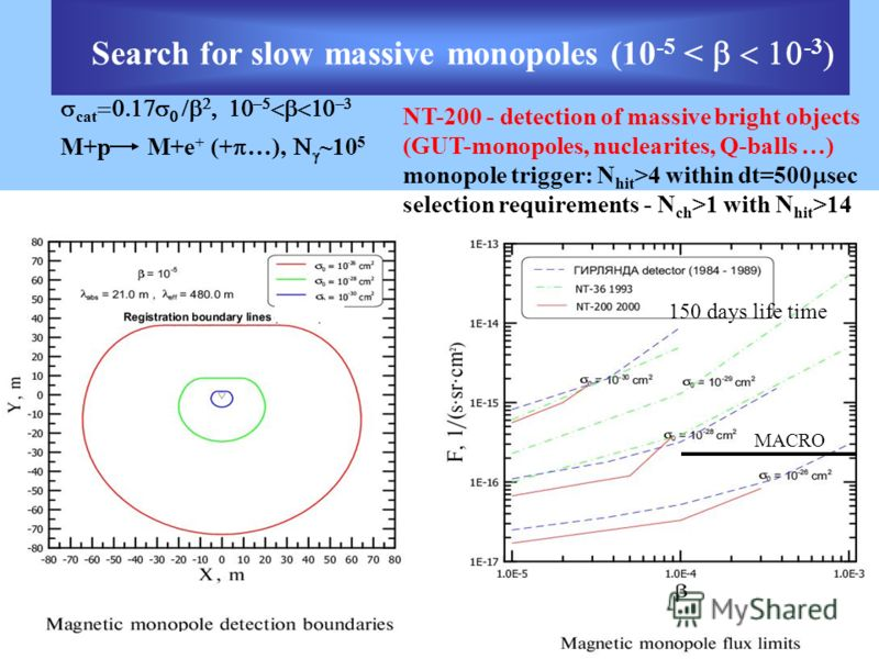 Search for slow massive monopoles (10 -5 < -3 cat M+p M+e + (+ …), ~10 5 NT-200 - detection of massive bright objects (GUT-monopoles, nuclearites, Q-balls …) monopole trigger: N hit >4 within dt=500 sec selection requirements - N ch >1 with N hit >14