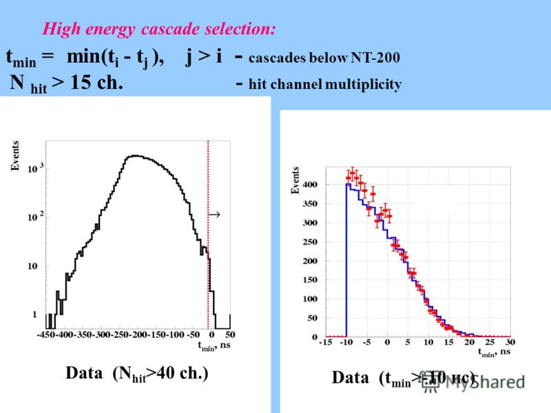 High energy cascade selection: t min = min(t i - t j ), j > i - cascades below NT-200 N hit > 15 ch. - hit channel multiplicity Data (N hit >40 ch.) Data (t min >-10 нс)