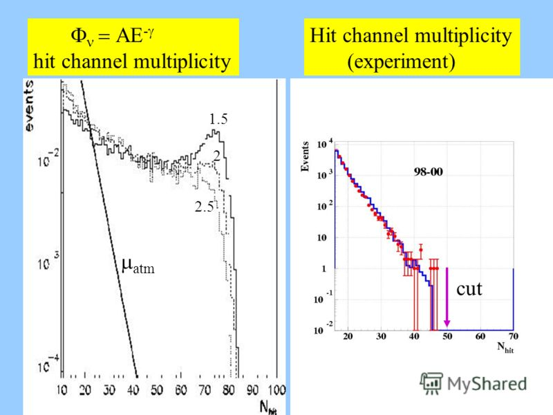 Hit channel multiplicity (experiment) AE - hit channel multiplicity cut atm 2.5 1.5 2 cut