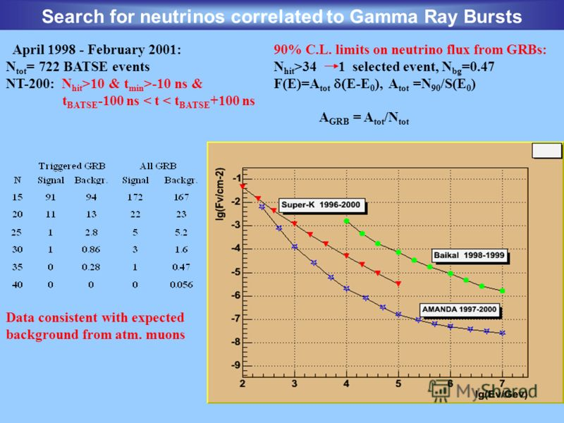 Search for neutrinos correlated to Gamma Ray Bursts Data consistent with expected background from atm. muons 90% C.L. limits on neutrino flux from GRBs: N hit >34 1 selected event, N bg =0.47 F(E)=A tot E-E 0 ), A tot =N 90 /S(E 0 ) A GRB = A tot /N