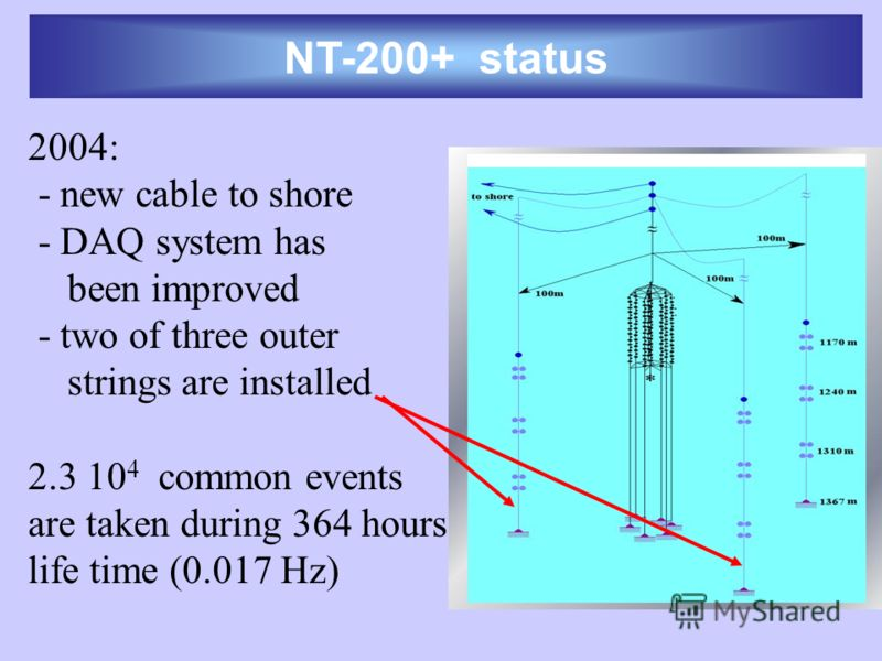 NT-200+ status 2004: - new cable to shore - DAQ system has been improved - two of three outer strings are installed 2.3 10 4 common events are taken during 364 hours life time (0.017 Hz)