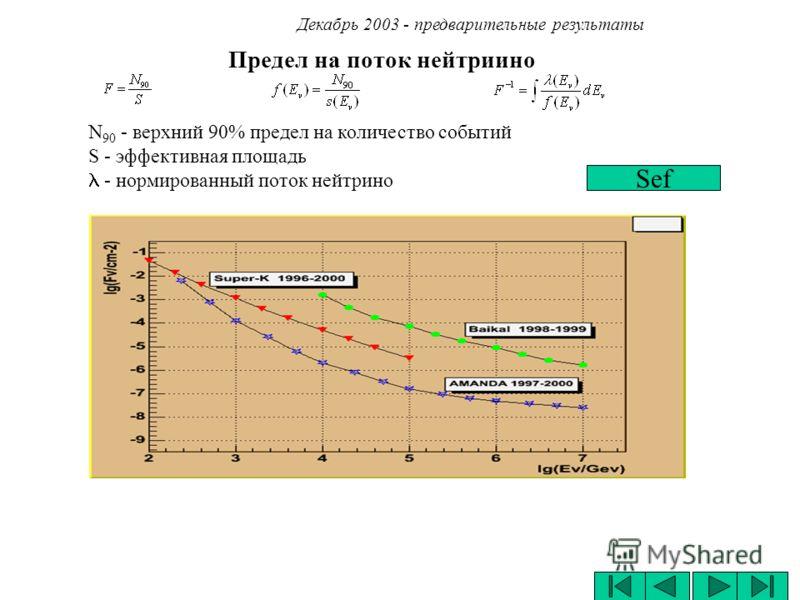 Предел на поток нейтриино Декабрь 2003 - предварительные результаты Sef N 90 - верхний 90% предел на количество событий S - эффективная площадь - нормированный поток нейтрино