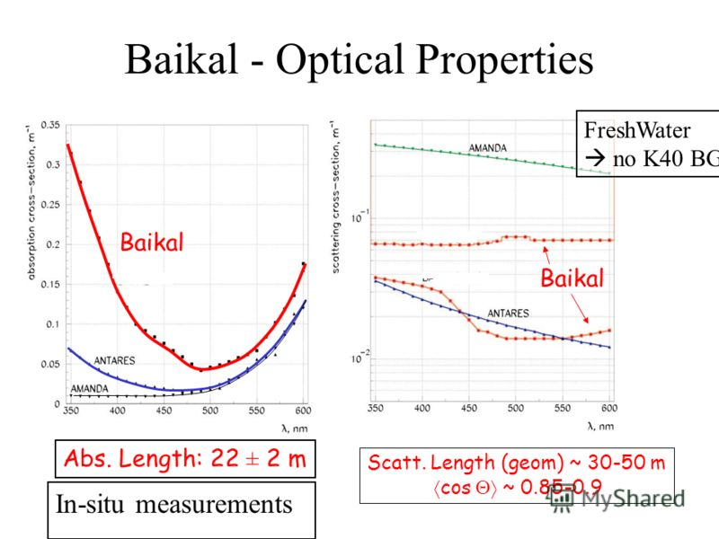 Baikal Abs. Length: 22 ± 2 m Scatt. Length (geom) ~ 30-50 m cos ~ 0.85-0.9 Baikal - Optical Properties In-situ measurements FreshWater no K40 BG