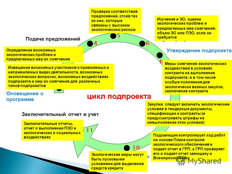 цикл подпроекта 1 2 3 4 5 6 6 7 8 9 10 11 Оповещение о программе Training Workshops for Applicants (Assisted) preparation of applications Подача предложений Eligibility Screening of proposals Evaluation/selection of eligible proposals Утверждение под