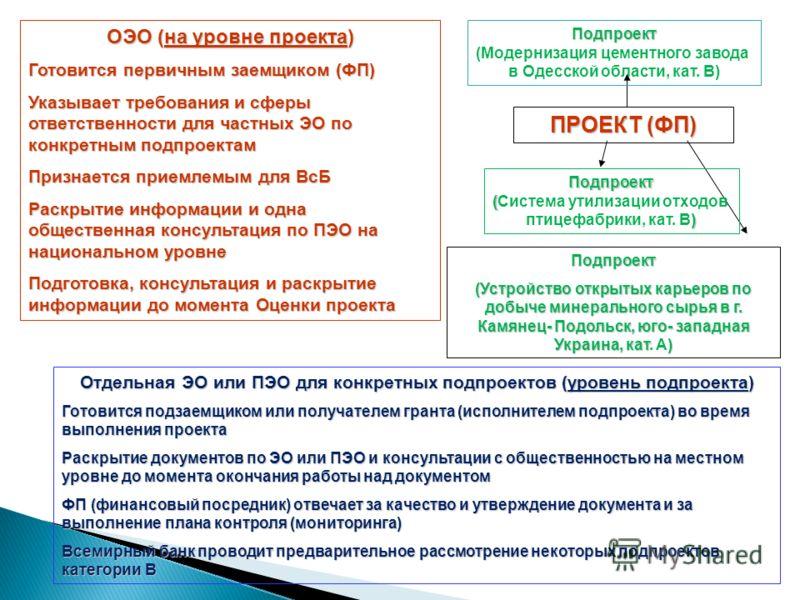 ПРОЕКТ (ФП) Подпроект (Устройство открытых карьеров по добыче минерального сырья в г. Камянец- Подольск, юго- западная Украина, кат) (Устройство открытых карьеров по добыче минерального сырья в г. Камянец- Подольск, юго- западная Украина, кат. A) ОЭО