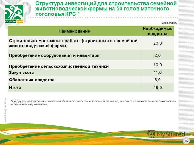 Структура инвестиций для строительства семейной животноводческой фермы на 50 голов маточного поголовья КРС * 16 млн.тенге Наименование Необходимые средства Строительно-монтажные работы (строительство семейной животноводческой фермы) 20,0 Приобретение