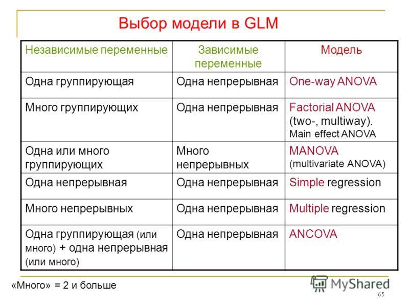65 Выбор модели в GLM Независимые переменныеЗависимые переменные Модель Одна группирующаяОдна непрерывнаяOne-way ANOVA Много группирующихОдна непрерывнаяFactorial ANOVA (two-, multiway). Main effect ANOVA Одна или много группирующих Много непрерывных