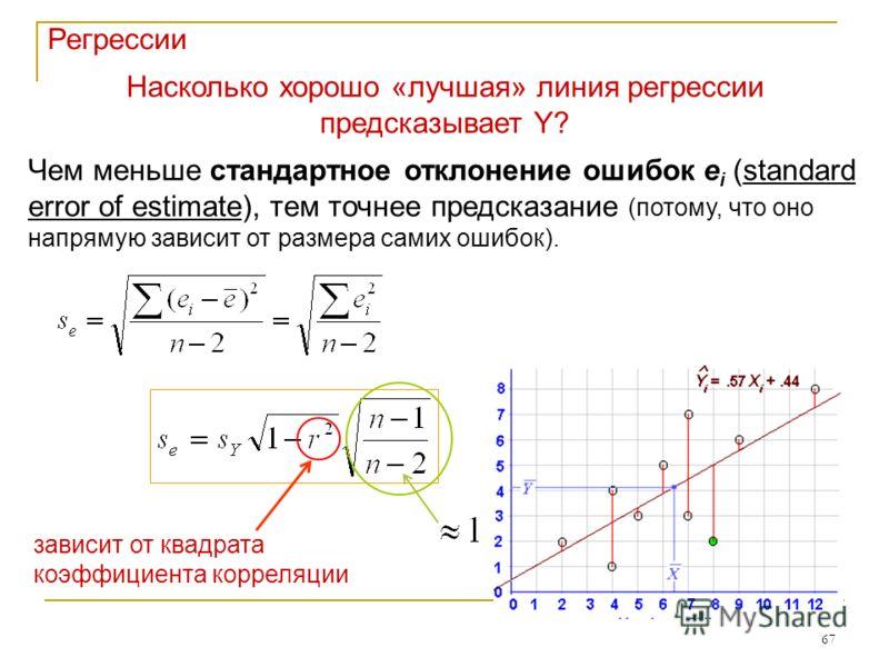 67 Насколько хорошо «лучшая» линия регрессии предсказывает Y? Чем меньше стандартное отклонение ошибок e i (standard error of estimate), тем точнее предсказание (потому, что оно напрямую зависит от размера самих ошибок). зависит от квадрата коэффицие