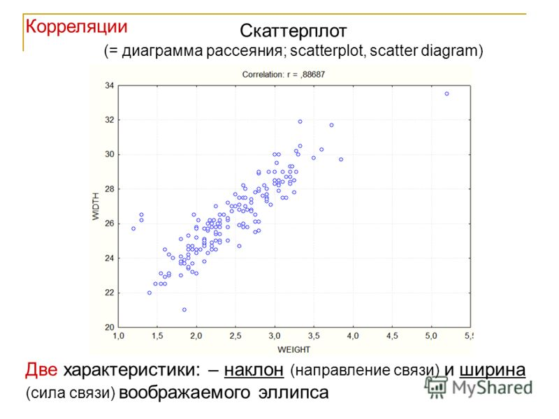7 Скаттерплот (= диаграмма рассеяния; scatterplot, scatter diagram) Две характеристики: – наклон (направление связи) и ширина (сила связи) воображаемого эллипса