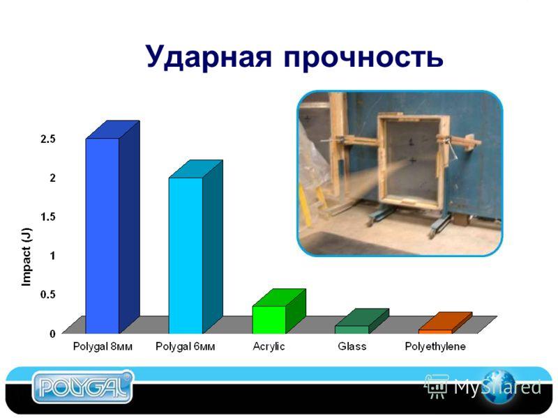 Ударная прочность Impact (J) Competitive Materials