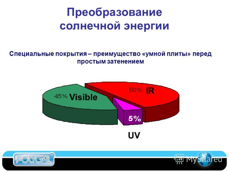 IR Visible UV Специальные покрытия – преимущество «умной плиты» перед простым затенением Преобразование солнечной энергии Competitive Materials