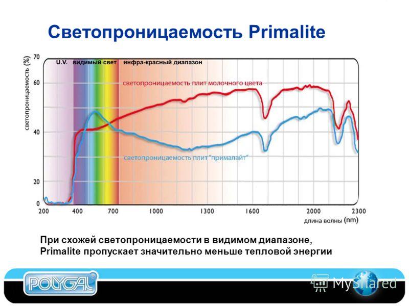 Светопроницаемость Primalite При схожей светопроницаемости в видимом диапазоне, Primalite пропускает значительно меньше тепловой энергии
