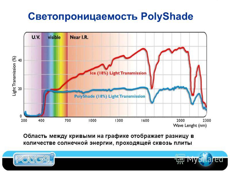 Светопроницаемость PolyShade Область между кривыми на графике отображает разницу в количестве солнечной энергии, проходящей сквозь плиты