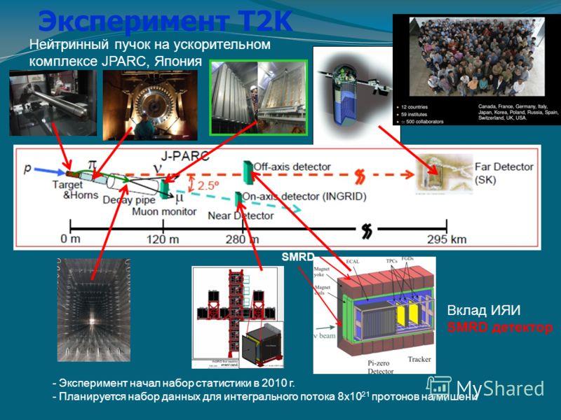 Эксперимент T2K - Эксперимент начал набор статистики в 2010 г. - Планируется набор данных для интегрального потока 8х10 21 протонов на мишени Вклад ИЯИ SMRD детектор SMRD Нейтринный пучок на ускорительном комплексе JPARC, Япония
