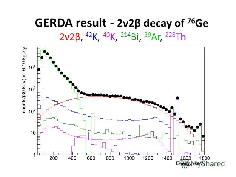 GERDA result - 2ν2β decay of 76 Ge 2ν2β, 42 K, 40 K, 214 Bi, 39 Ar, 228 Th