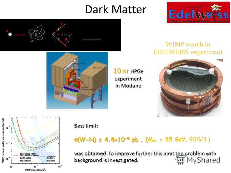 Dark Matter WIMP search in EDELWEISS experiment 10 кг HPGe experiment in Modane Best limit: σ(W-N) 4.4x10 8 pb, ( σ(W-N) 4.4x10 8 pb, (M W = 85 GeV, 90%CL) was obtained. To improve further this limit the problem with background is investigated.