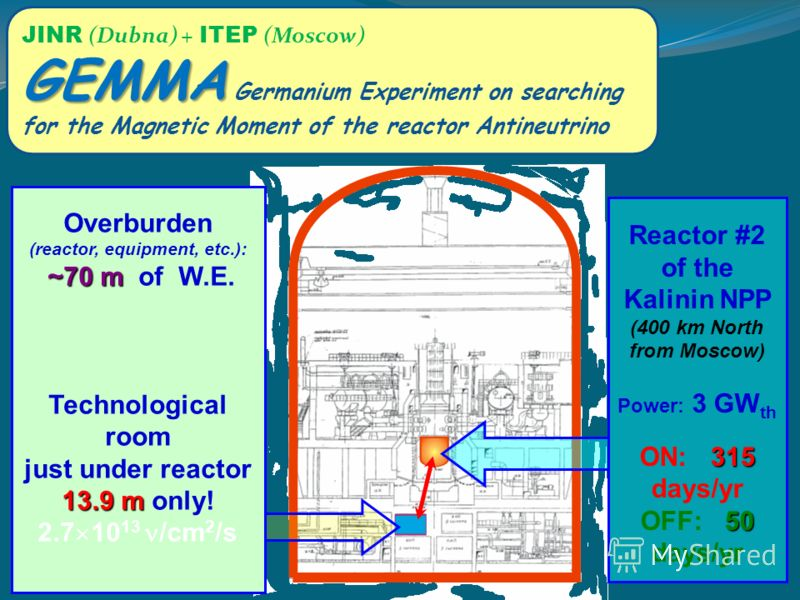 Overburden (reactor, equipment, etc.): ~70 m ~70 m of W.E. Technological room just under reactor 13.9 m 13.9 m only! 2.7 10 13 /cm 2 /s Reactor #2 of the Kalinin NPP (400 km North from Moscow) Power: 3 GW th 315 ON: 315 days/yr 50 OFF: 50 days/yr JIN