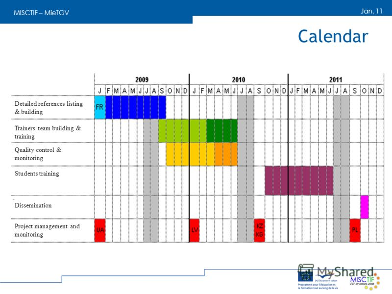 MISCTIF – MieTGV Jan. 11 Calendar Detailed references listing & building Trainers team building & training Quality control & monitoring Students training Dissemination Project management and monitoring