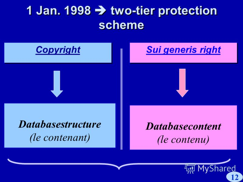 12 Copyright 1 Jan. 1998 two-tier protection scheme 1 Jan. 1998 two-tier protection scheme Sui generis right Databasecontent (le contenu) Databasestructure (le contenant)