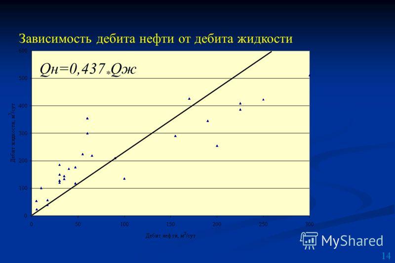 14 Зависимость дебита нефти от дебита жидкости Qн=0,437 * Qж