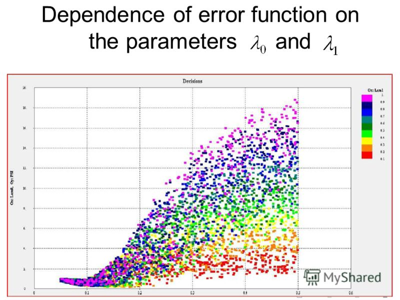 Dependence of error function on the parameters and