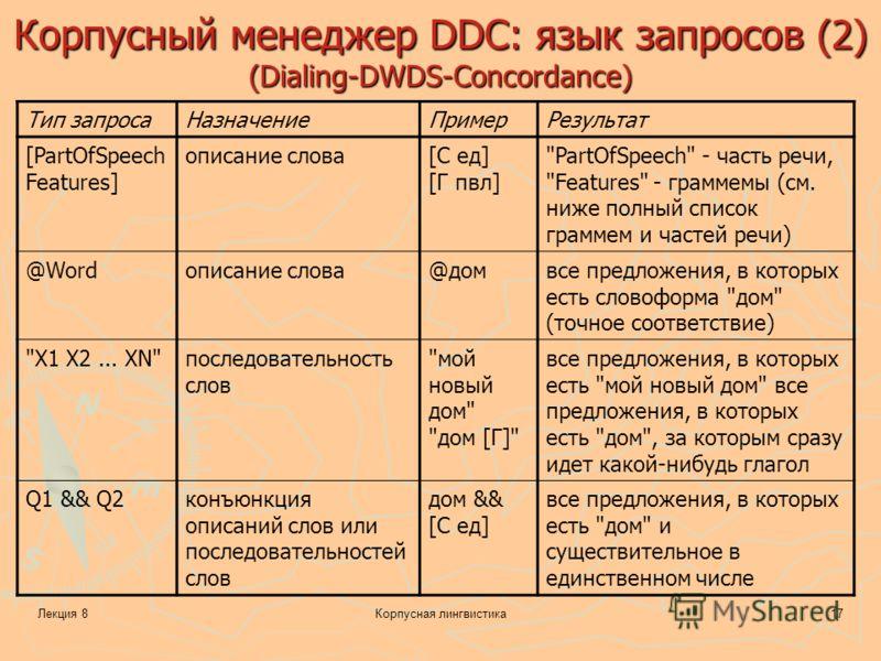 Лекция 8Корпусная лингвистика17 Корпусный менеджер DDC: язык запросов (2) (Dialing-DWDS-Concordance) Тип запросаНазначениеПримерРезультат [PartOfSpeech Features] описание слова[C ед] [Г пвл]
