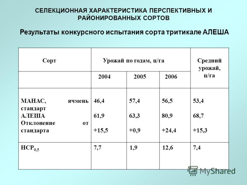 СЕЛЕКЦИОННАЯ ХАРАКТЕРИСТИКА ПЕРСПЕКТИВНЫХ И РАЙОНИРОВАННЫХ СОРТОВ Результаты конкурсного испытания сорта тритикале АЛЕША Сорт Урожай по годам, ц/га Средний урожай, ц/га 2004 2005 2006 МАНАС, ячмень стандарт АЛЕША Отклонение от стандарта 46,4 61,9 +15