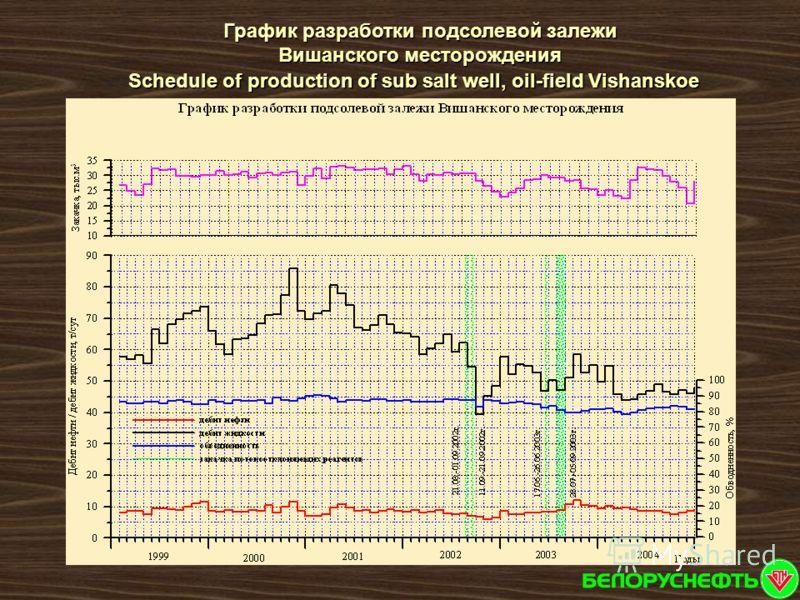 Schedule of production of sub salt well, oil-field Vishanskoe График разработки подсолевой залежи Вишанского месторождения