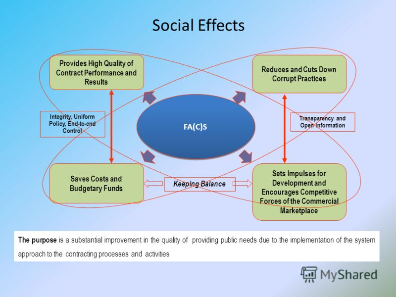 Social Effects Saves Costs and Budgetary Funds Reduces and Cuts Down Corrupt Practices Provides High Quality of Contract Performance and Results FA(C)S Sets Impulses for Development and Encourages Competitive Forces of the Commercial Marketplace Tran