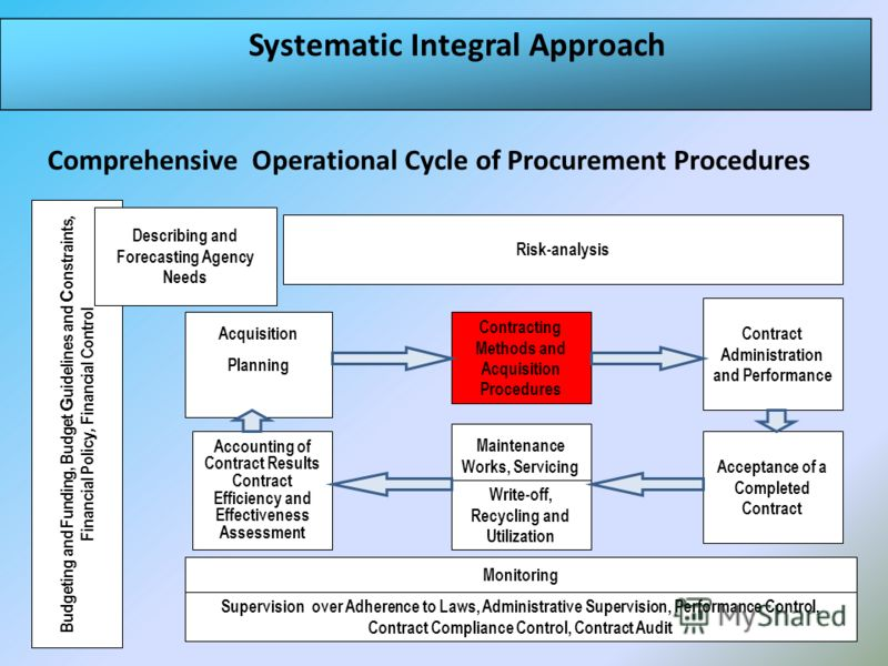 Systematic Integral Approach Acquisition Planning Accounting of Contract Results Contract Efficiency and Effectiveness Assessment Monitoring Supervision over Adherence to Laws, Administrative Supervision, Performance Control, Contract Compliance Cont