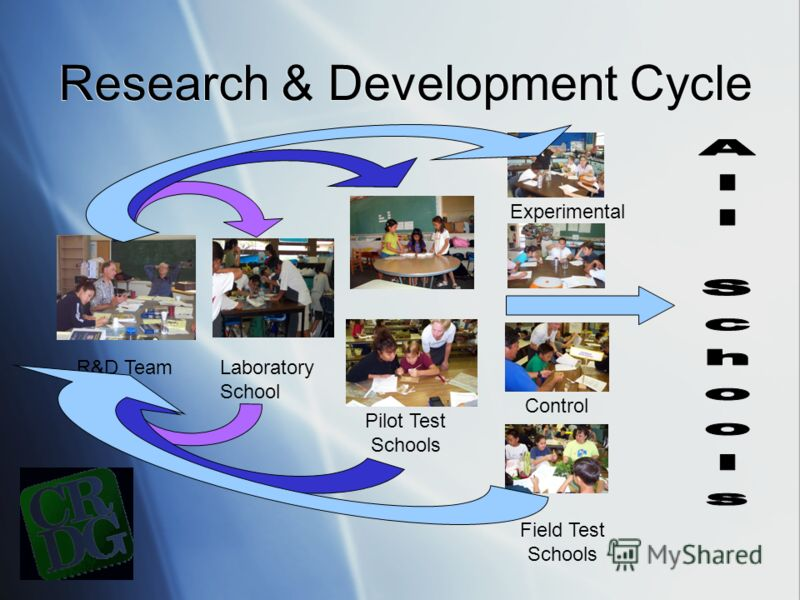 Research & Development Cycle R&D TeamLaboratory School Experimental Control Field Test Schools Pilot Test Schools
