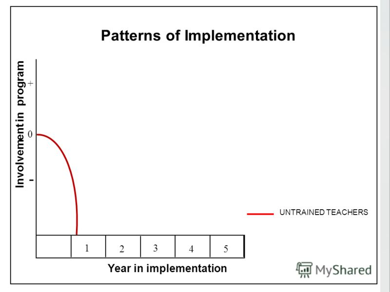 1 2 3 45 Involvement in program 0 - + UNTRAINED TEACHERS Year in implementation Patterns of Implementation
