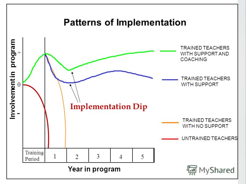 Training Period 1 2 3 45 Involvement in program 0 - + UNTRAINED TEACHERS Year in program TRAINED TEACHERS WITH NO SUPPORT TRAINED TEACHERS WITH SUPPORT TRAINED TEACHERS WITH SUPPORT AND COACHING Implementation Dip Patterns of Implementation