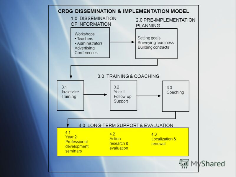 CRDG DISSEMINATION & IMPLEMENTATION MODEL 1.0 DISSEMINATION OF INFORMATION 3.1 In-service Training 3.2 Year 1 Follow-up Support 3.3 Coaching 4.3 Localization & renewal 4.2 Action research & evaluation 4.1 Year 2 Professional development seminars 3.0