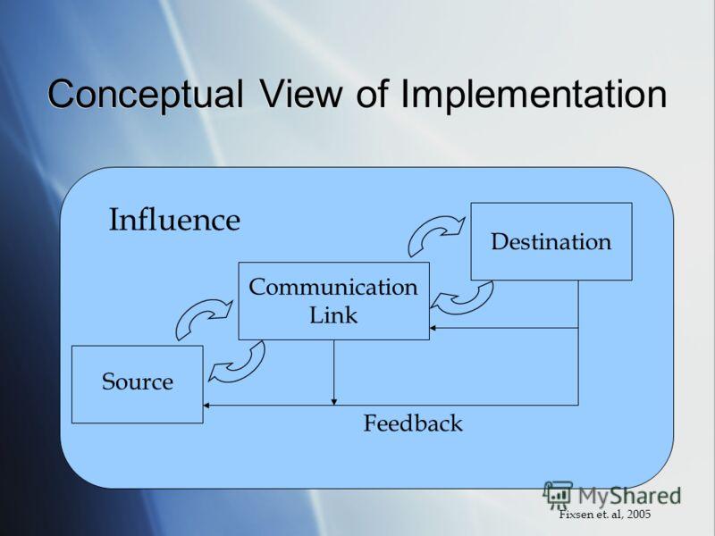 Conceptual View of Implementation Communication Link Destination Source Influence Feedback Fixsen et. al, 2005