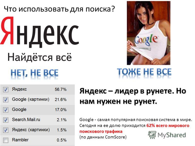 Что использовать для поиска? Яндекс – лидер в рунете. Но нам нужен не рунет. 62% всего мирового поискового трафика Google - самая популярная поисковая система в мире. Сегодня на ее долю приходится 62% всего мирового поискового трафика (по данным ComS