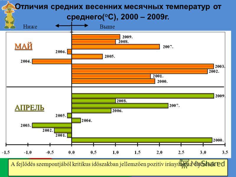 Отличия средних весенних месячных температур от среднего( o C), 2000 – 2009г. НижеВыше A fejlődés szempontjából kritikus időszakban jellemzően pozitív irányúak az eltérések ! МАЙ АПРЕЛЬ