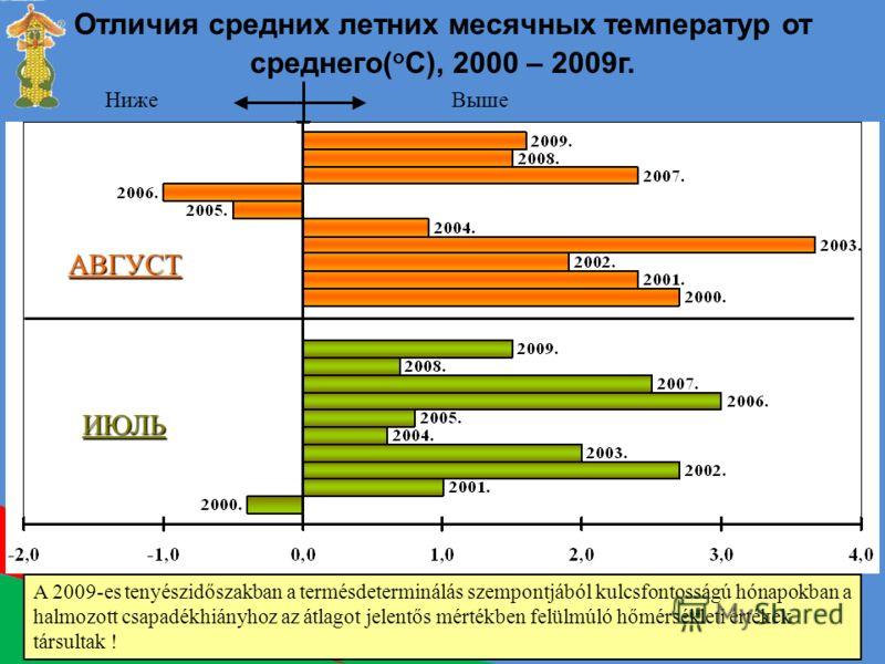 Отличия средних летних месячных температур от среднего( o C), 2000 – 2009г. НижеВыше A 2009-es tenyészidőszakban a termésdeterminálás szempontjából kulcsfontosságú hónapokban a halmozott csapadékhiányhoz az átlagot jelentős mértékben felülmúló hőmérs